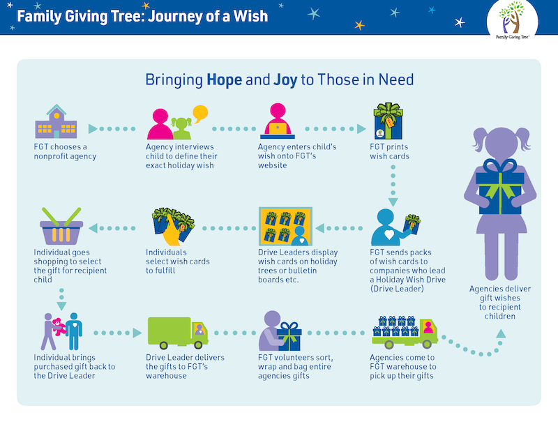 Journey of a wish 2017